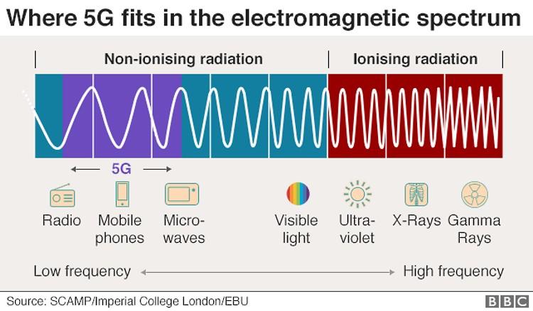 Μήκος κύματος εκπομπής σημάτων 5G