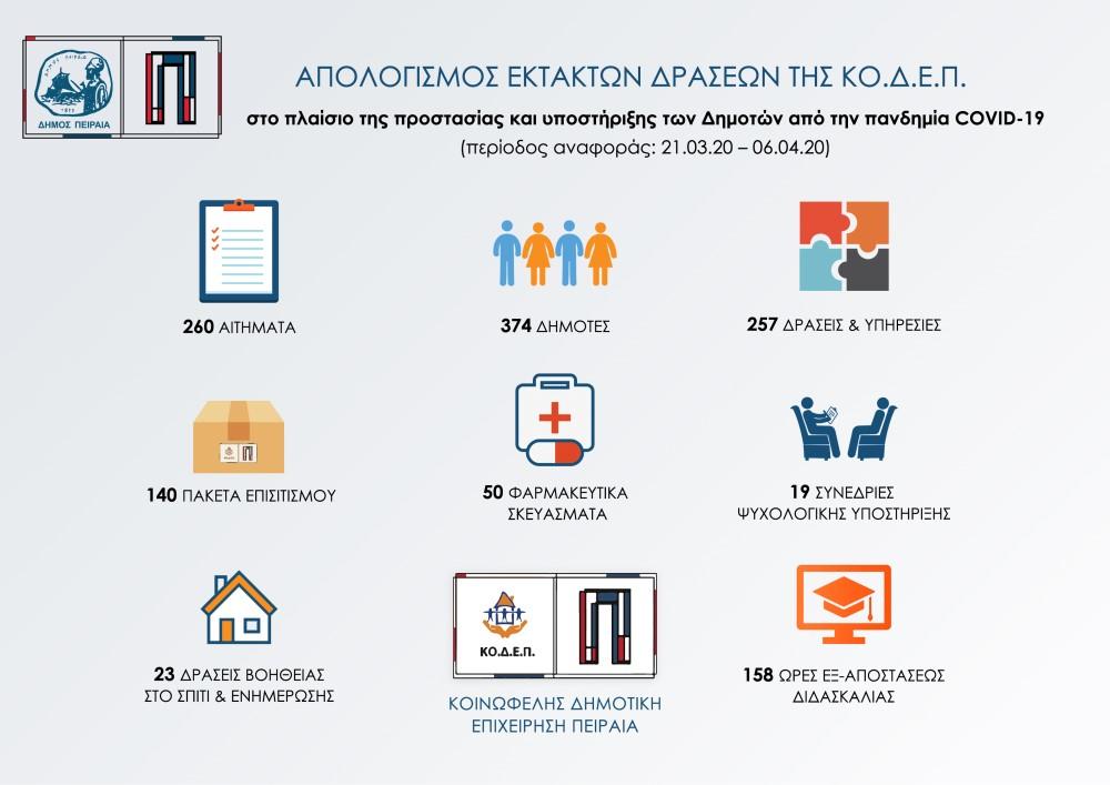 Συνεχής Στήριξη των πολιτών στο Δήμο Πειραιά εν μέσω πανδημίας