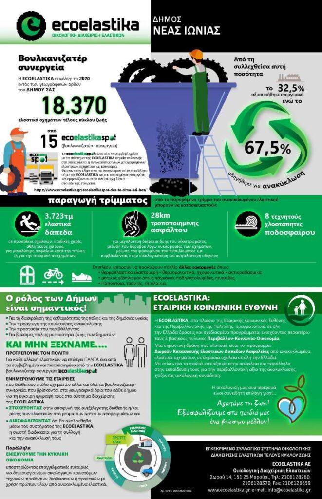 Ανακύκλωση ελαστικών με μείωση των απορριμάτων στον Δήμο Νέας Ιωνίας Ενημερωτική Αφίσα