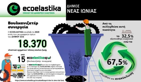 Ανακύκλωση ελαστικών με μείωση των απορριμάτων στον Δήμο Νέας Ιωνίας