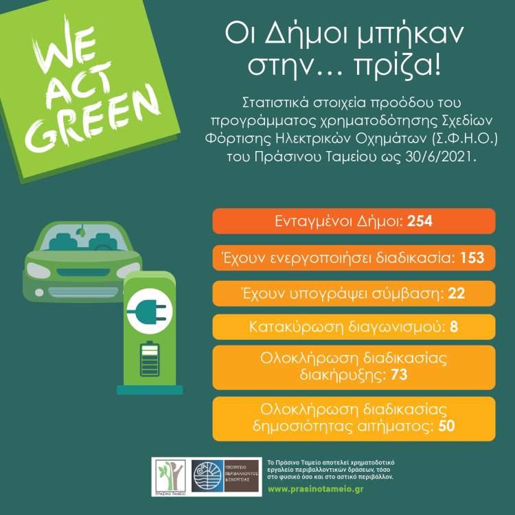 Σταθμοί Φόρτισης Ηλεκτρικών Οχημάτων στον Δήμο Λοκρών Αφίσα