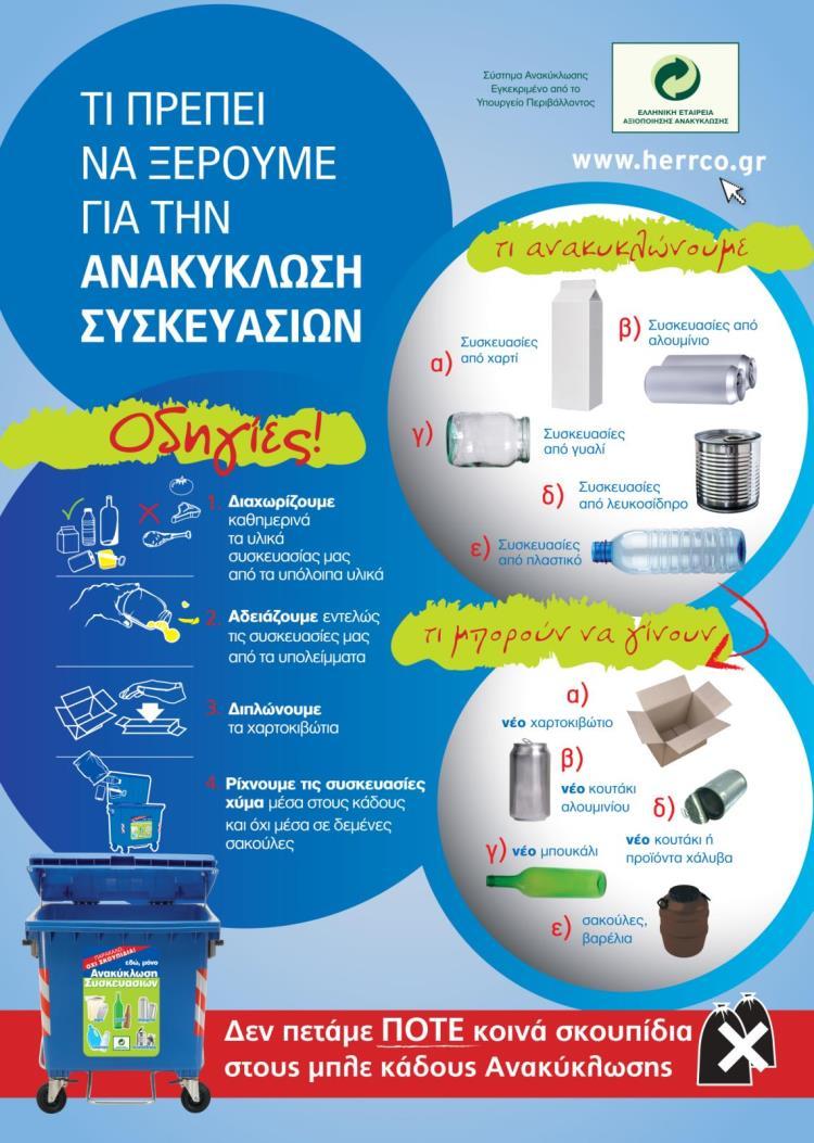 Οδηγίες για την Ανακύκλωση συσκευασιών